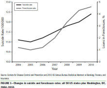 foreclosure_suicide_increase